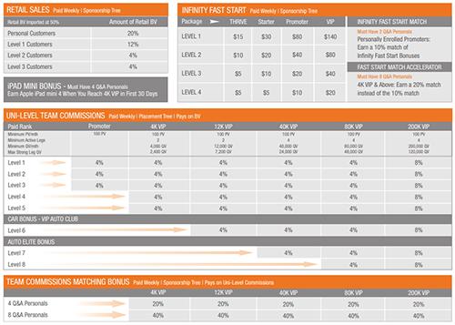 Le-Vel Thrive Compensation Plan Chart