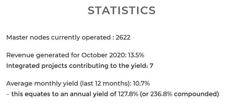 Average Yieldnodes ROI and Compounding Returns