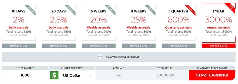 Picus Biz ROI Profits and Compensation Plan Review
