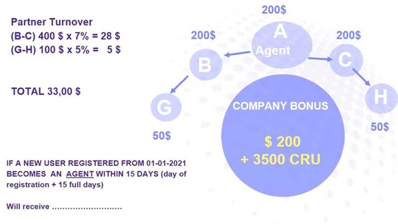 EvoRich Investment Plan Chart