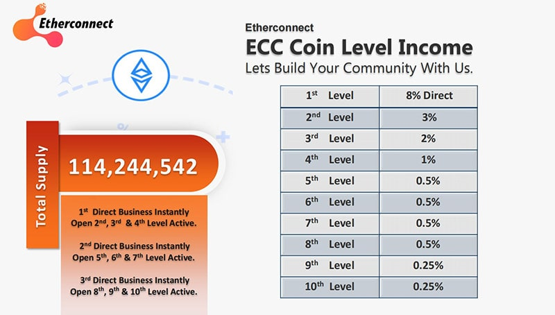 EtherConnect Compensation Plan ROI Profits How To Make Money