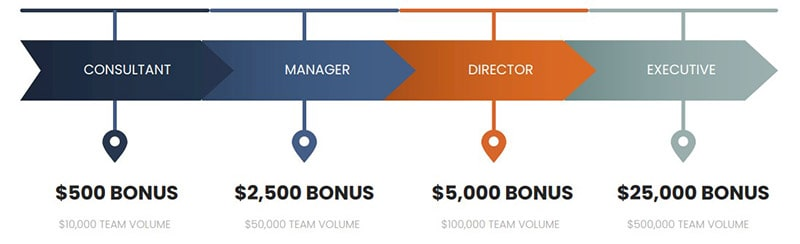 Botfinity Bonuses
