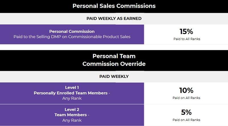 SDK Meta Referral Commissions Chart